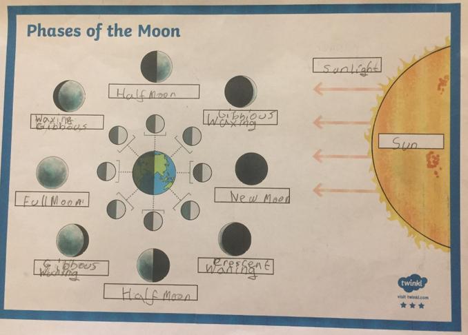 Nur Aldin moon phases