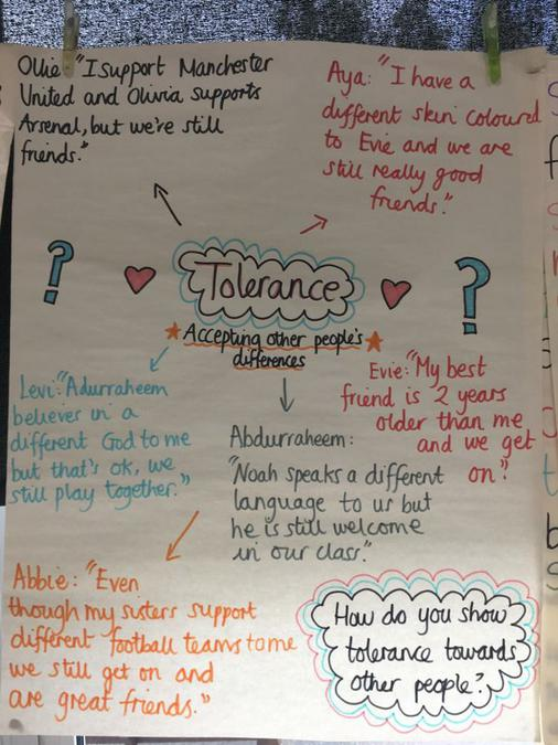 Class Discussion about Tolerance