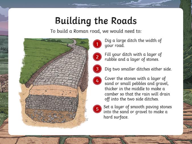 How Romans built roads