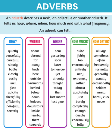 Adverb Revision Card