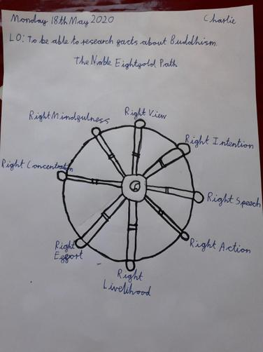 Charlie's research about the 8 fold path