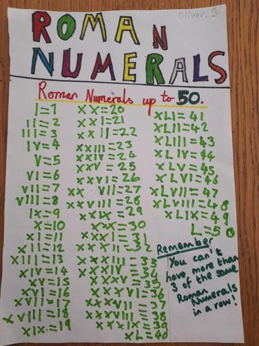 Oliver S's Roman Numerals