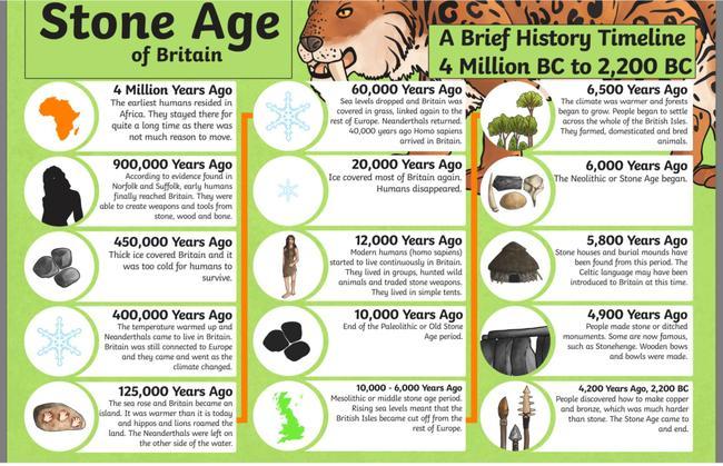 Prehistoric timeline/information