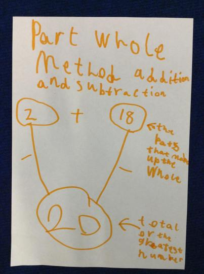 Part whole method (addition and subtraction)