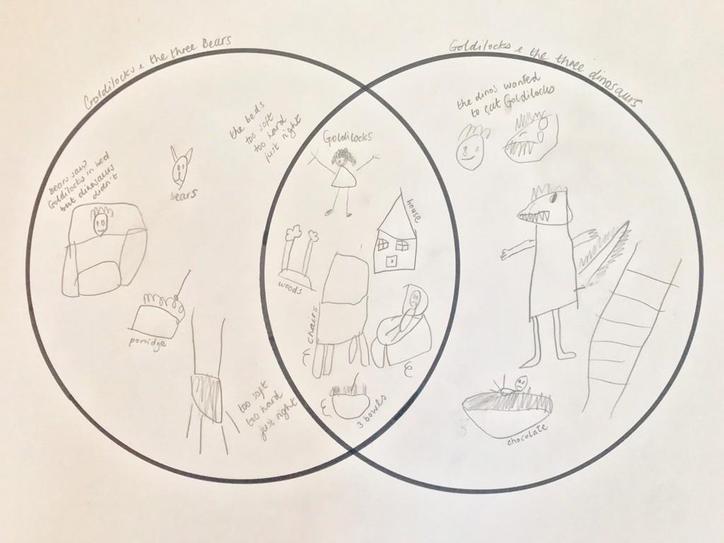 Josh compared the stories in a Venn diagram!