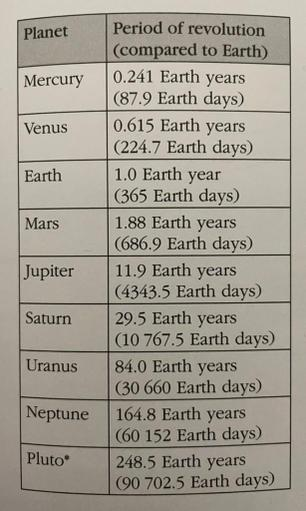 divide your age by how long it takes that planet to go around the sun!