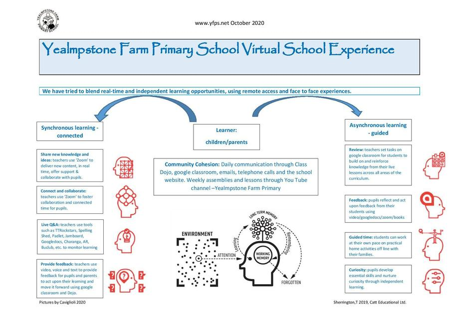 Our school provides a blend of face to face and home learning.