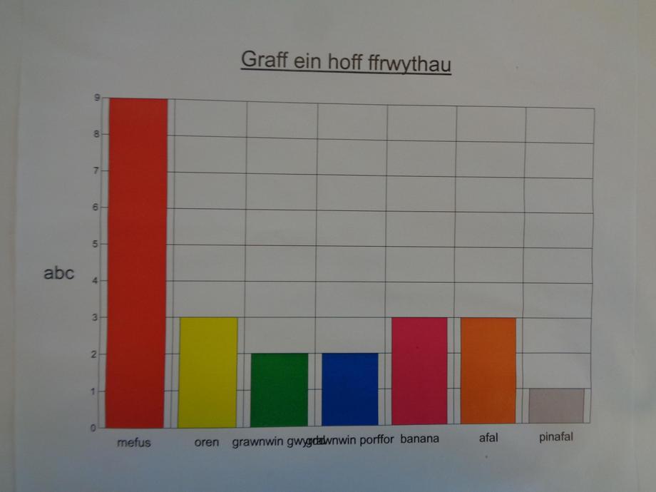 Graff ein hoff ffrwythau - favourite fruit graph