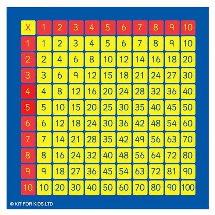 Sgwar Lluosi / Multiplication grid