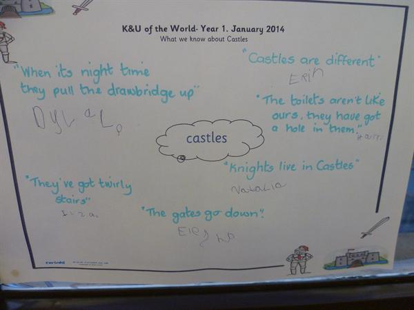 K&U: Mind map- what do we know about castles.