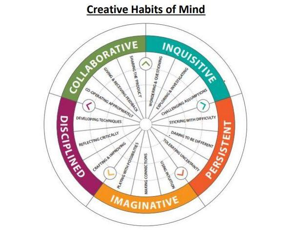 Creative Habits of Mind at the heart of our curriculum