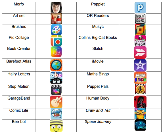 These are some of the apps that we use for pupils on our school iPads. Lots of them are free, so please take a look and download them at home